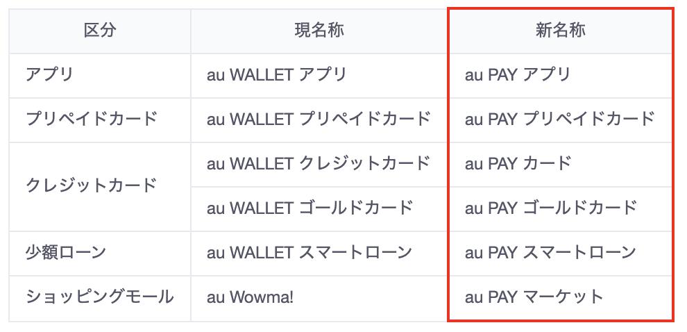 「au PAY」ブランド名称変更一覧